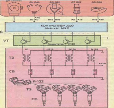 Рисунок 18 Функциональная схема ЭСАУ Motronic М-3.2